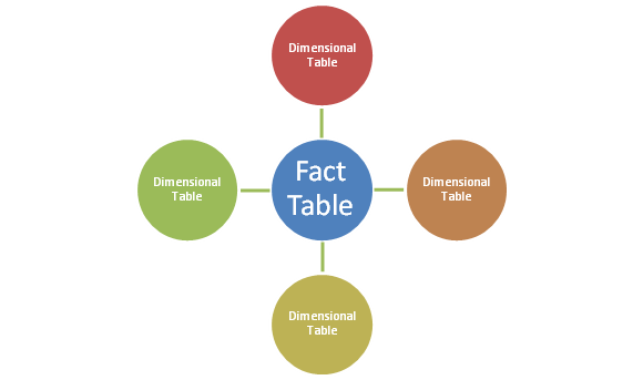 fact_tables