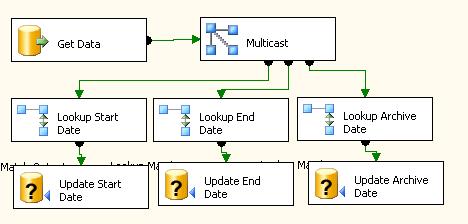 Scenario1